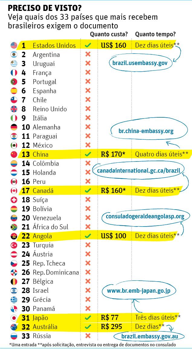 Paises que exigem visto para brasileiros - Folha de S Paulo - julho de 2013