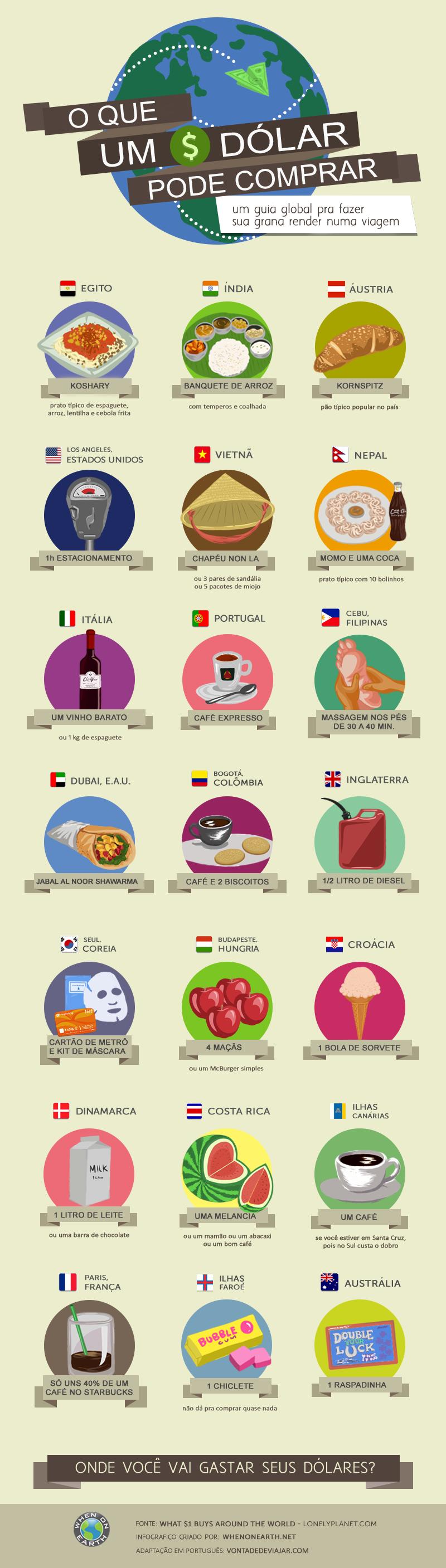 Quanto vale 1 dolar - infografico PT - blog vontade de viajar