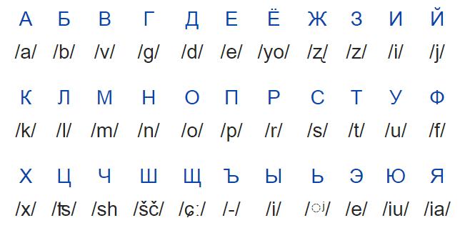 Dicas da Russia - como ler o alfabeto russo